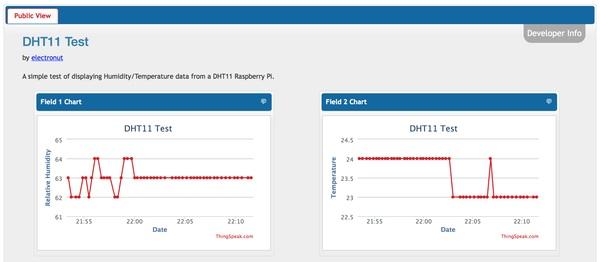 Plotting dht sensor data at thingspeak using