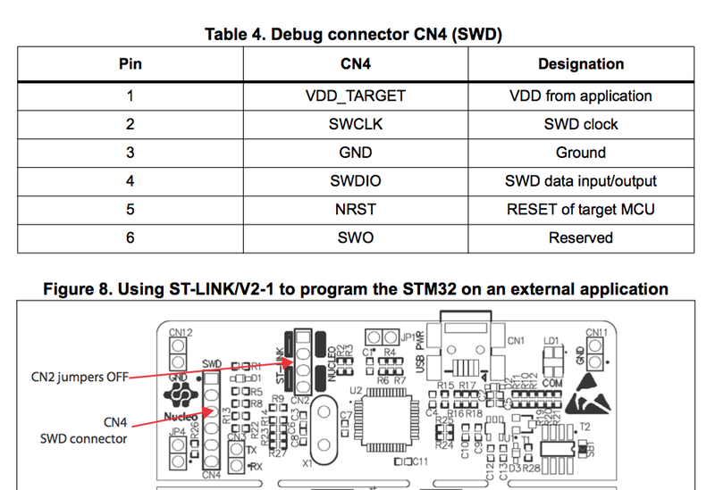 getting started with stm32 arm cortex m3 using gcc stm32f103 rh electronut in STM32 Reference Manual Stm32f205